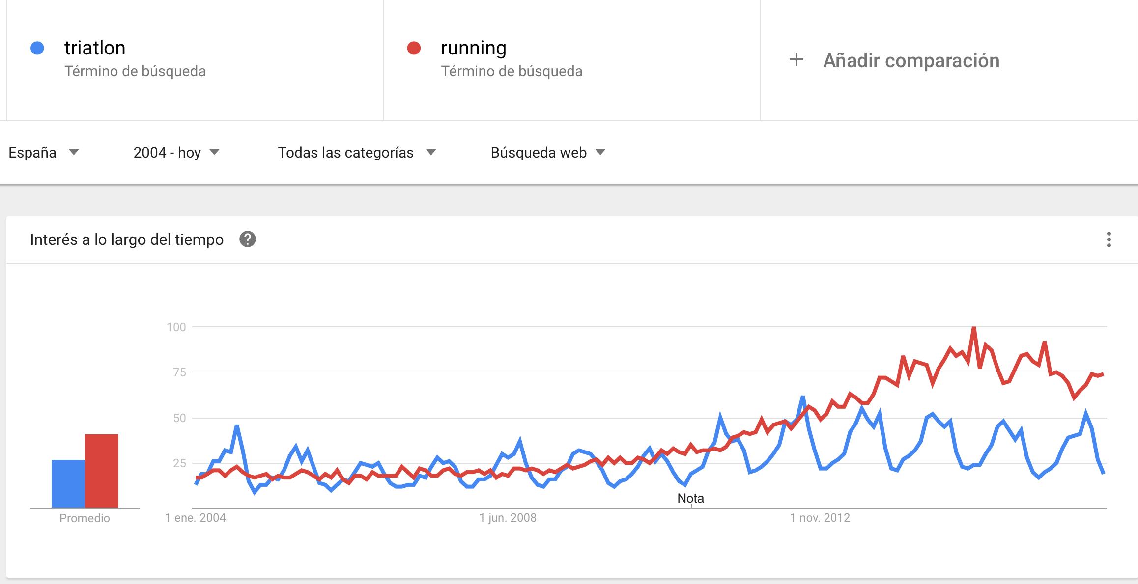 triatlon vs running